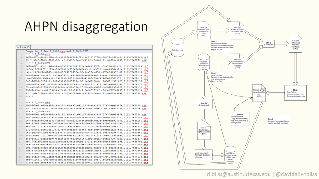 Slide with title AHPN disaggregation  Screenshot of text file listing a large number of hash values and filepaths  Large diagram showing AHPN disaggregation process