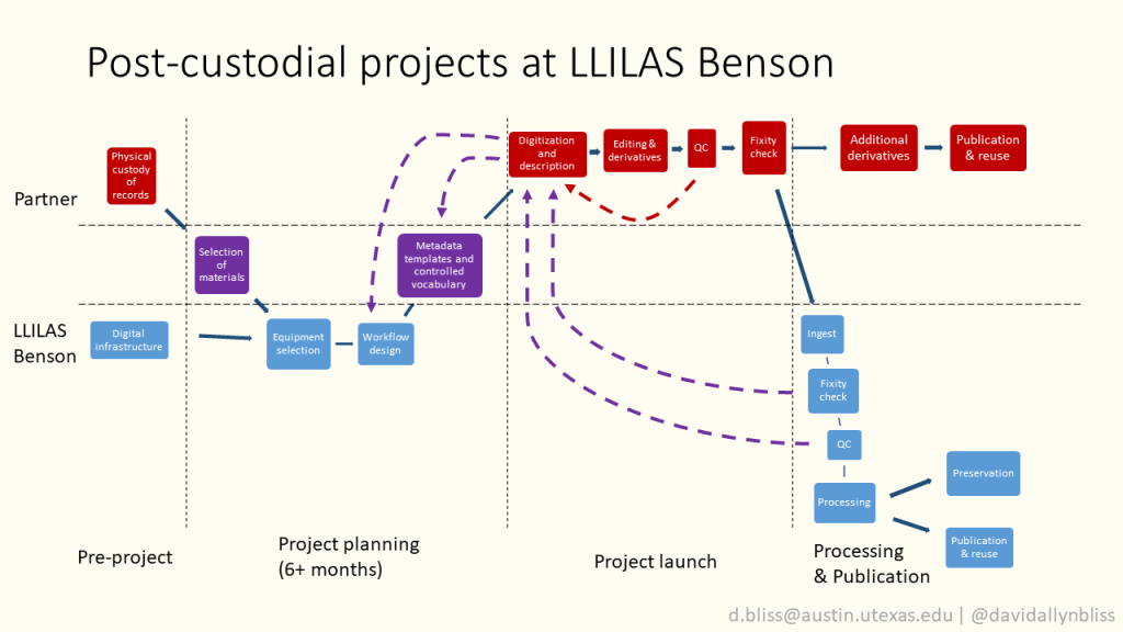 """Diagram with title """"Post-custodial projects at LLILAS Benson"""", showing typical post-custodial project elements, broken down by chronologically and divided between those pieces contributed by the project partner, those contributed by LLILAS Benson, and the points of collaboration.   Pre-project partner elements are Physical custody of records. Pre-project LLILAS Benson elements are Digital Infrastructure.  Project planning collaborative elements are Selection of Materials and Metadata templates. Project planning LLILAS Benson elements are equipment selection and workflow design.  Project launch partner elements are Digitization and description; Editing and derivatives; QC; and fixity check.  Processing and publication partner elements are Additional derivatives and publication and reuse.  Processing and publication LLILAS Benson elements are ingest, fixity check, QC, processing, preservation, and publication and reuse."""